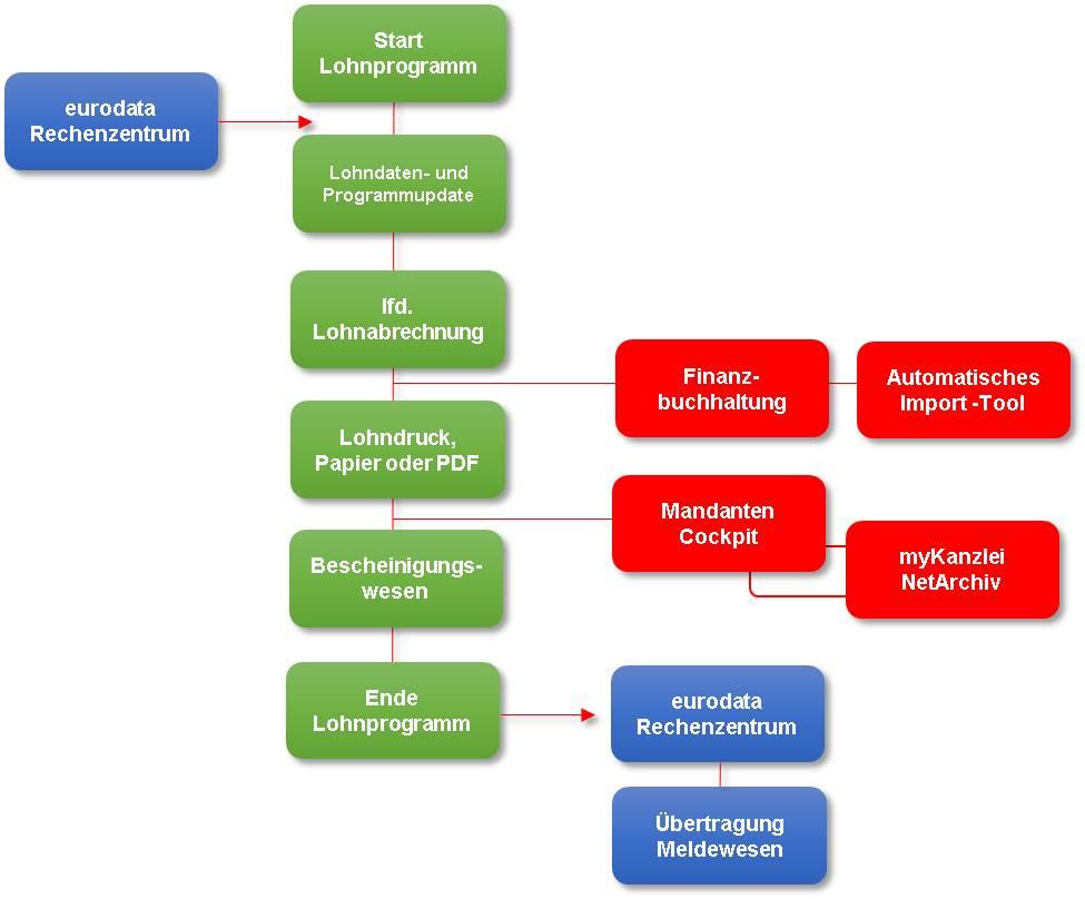 hmd.lohn Workflow